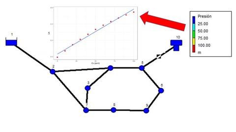 Aprende a CALIBRAR redes Hidráulicas en EPANET