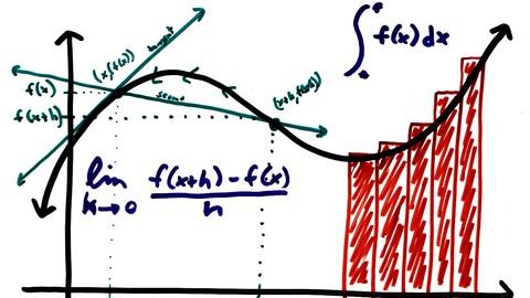 Matemáticas : Límites