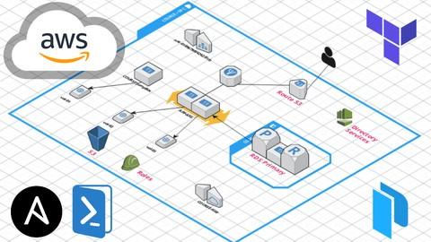 Arquitectura en AWS con Terraform, Packer, Ansible y DSC